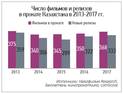 kaz_cinema_market_2017_18_1