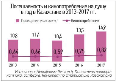 kaz_cinema_market_2017_18_2