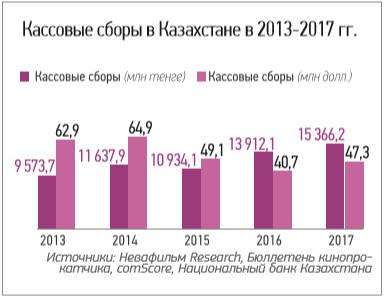 kaz_cinema_market_2017_18_3