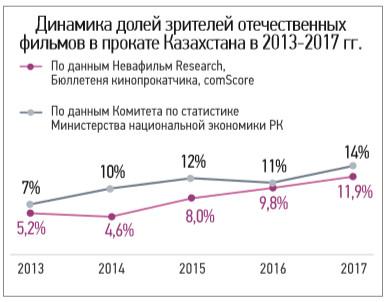kaz_cinema_market_2017_18_4