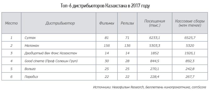 kaz_cinema_market_2017_18_6
