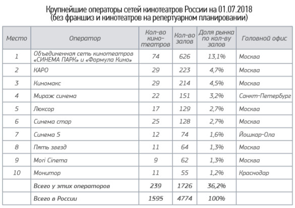 rus_cinema_market_1h2018_8